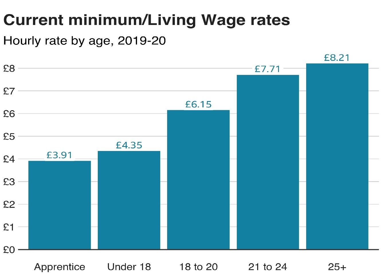 Pay Rates 2020